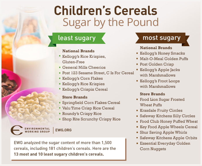 KIDD - most_and_least_sugary_children_cereal_brands_by_ewg_3